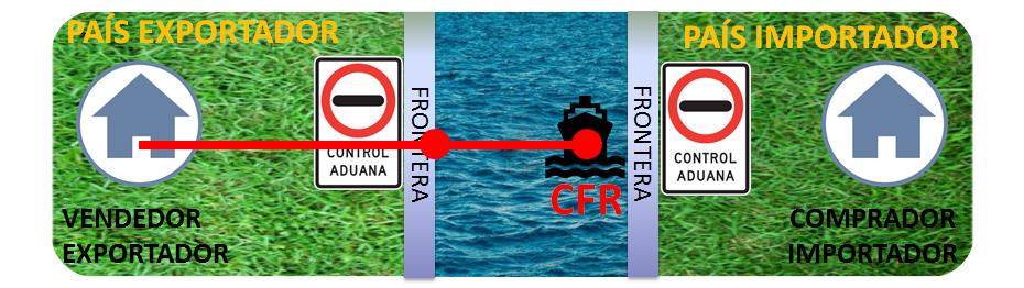 Incoterms Para Principiantes: Que es un CFR