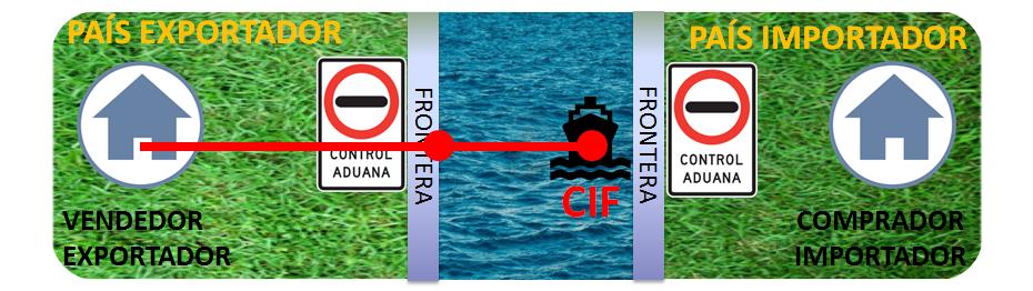 Incoterms Para Principiantes: Que es un CIF