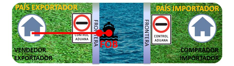 Incoterms Para Principiantes: Que es un FOB