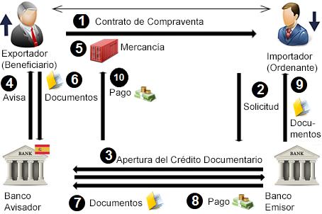 ¿Cómo Funciona un Crédito Documentario?